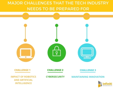 5 Challenges That the Tech Industry Needs to Be Prepared For. (Graphic: Business Wire)