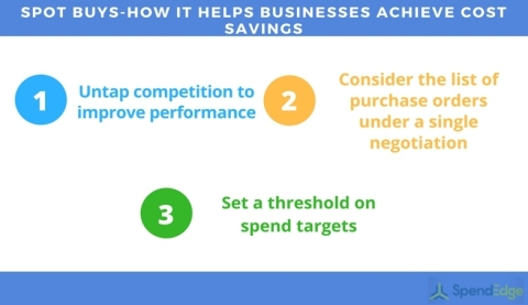 Spot buys help businesses achieve cost savings (Graphic: Business Wire)