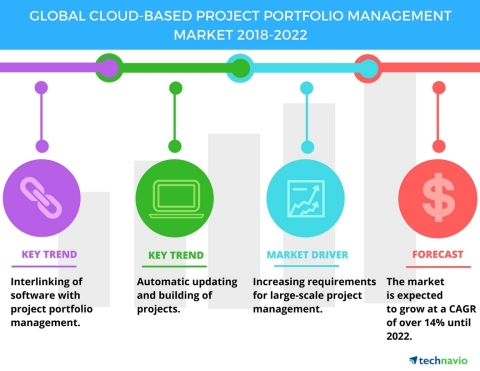 Technavio has published a new market research report on the global cloud-based project portfolio man ...