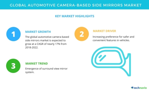 Technavio has published a new market research report on the global automotive camera-based side mirrors market from 2018-2022. (Graphic: Business Wire)