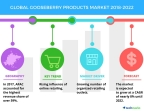 Technavio has published a new market research report on the global gooseberry products market from 2018-2022. (Graphic: Business Wire)