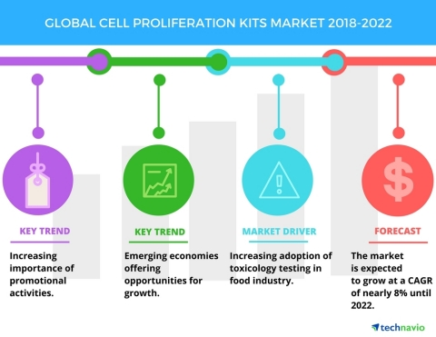 Technavio has published a new market research report on the global cell proliferation kits market fr ...
