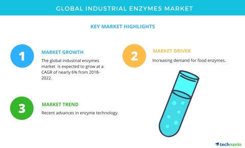 Technavio has published a new market research report on the global industrial enzymes market from 2018-2022. (Graphic: Business Wire)