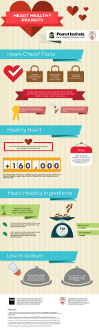 Select Peanuts get Heart-Mark Certification from American Heart Association (Graphic: Business Wire)