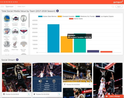 GumGum Sports Scoreboard, a new leading benchmarking tool for analyzing media value generated from NBA team-owned social media accounts. (Graphic: Business Wire)