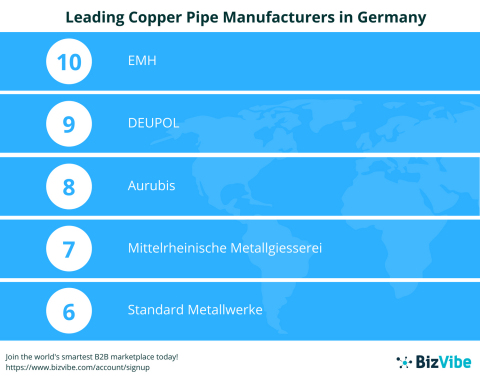 BizVibe Announces the Top 10 Leading Copper Pipe Manufacturers in Germany (Graphic: Business Wire)