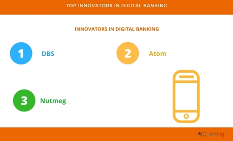 Top 4 Innovators in Digital Banking. (Graphic: Business Wire)