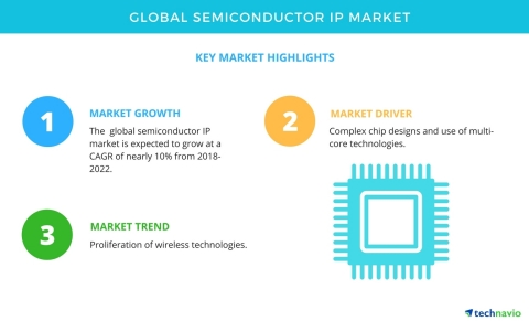 Technavio has published a new market research report on the global semiconductor IP market from 2018-2022. (Graphic: Business Wire)