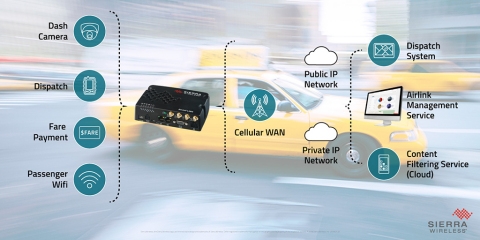 Sierra Wireless AirLink® LX60 router for connected taxi applications (Photo: Business Wire)