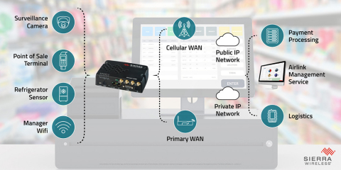 Sierra Wireless AirLink® LX60 router for connected retail applications (Photo: Business Wire)