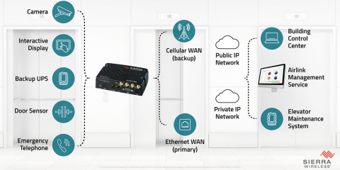 Sierra Wireless AirLink® LX60 router for connected elevator applications (Photo: Business Wire)