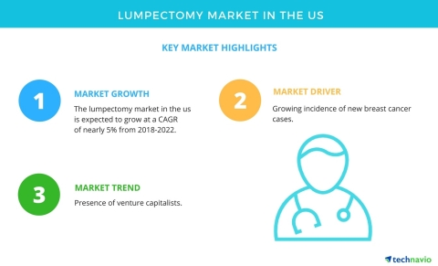 Technavio has published a new market research report on the lumpectomy market in the US from 2018-2022. (Graphic: Business Wire)