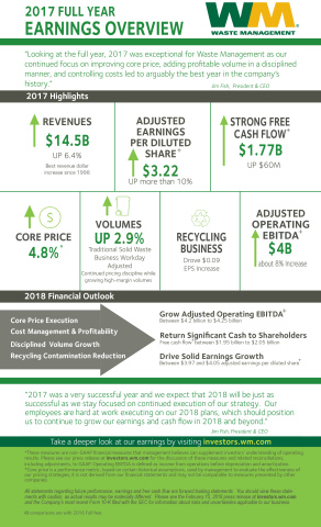 2017 Full Year Earnings Overview (Graphic: Business Wire)