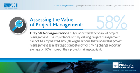Organizations that undervalue project management report much higher project failure rates. (Graphic: Business Wire)