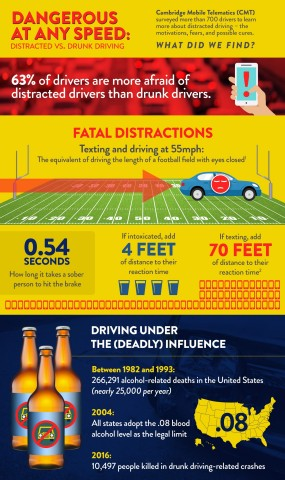 Dangerous at any Speed: Distracted vs. Drunk Driving (Graphic: Cambridge Mobile Telematics)