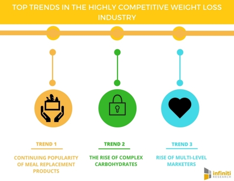 Top Trends in the Highly Competitive Weight Loss Industry. (Graphic: Business Wire)