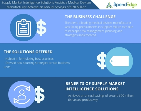 Supply Market Intelligence Study on the Medical Devices Industry (Graphic: Business Wire)