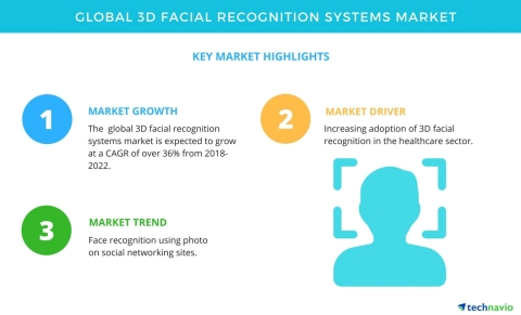 Technavio has published a new market research report on the global 3D facial recognition systems market from 2018-2022. (Graphic: Business Wire)