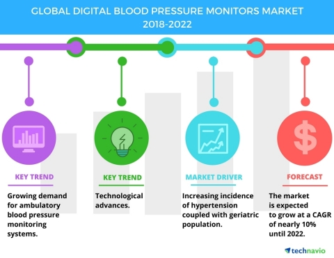 Technavio has published a new market research report on the global digital blood pressure monitors m ...
