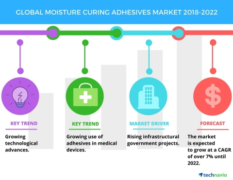Technavio has published a new market research report on the global moisture curing adhesives market from 2018-2022. (Graphic: Business Wire)