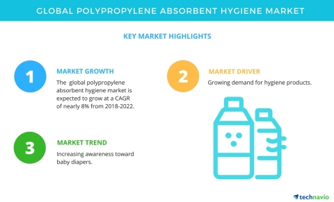 Technavio has published a new market research report on the global polypropylene absorbent hygiene market from 2018-2022. (Graphic: Business Wire)