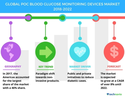 Technavio has published a new market research report on the global POC blood glucose monitoring devices market from 2018-2022. (Graphic: Business Wire)