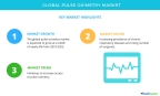 Technavio has published a new market research report on the global pulse oximetry market from 2018-2022. (Graphic: Business Wire)