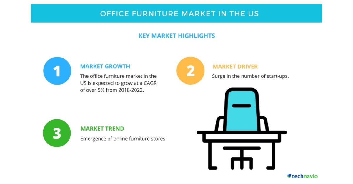 key success factors in office furniture industry In need office furniture manufacturing of industry data industry statistics are   ibisworld identifies 250 key success factors for a businessthe most important .