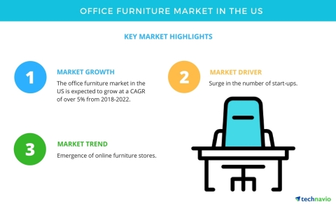 Technavio has published a new market research report on the office furniture market in the US from 2018-2022. (Graphic: Business Wire)