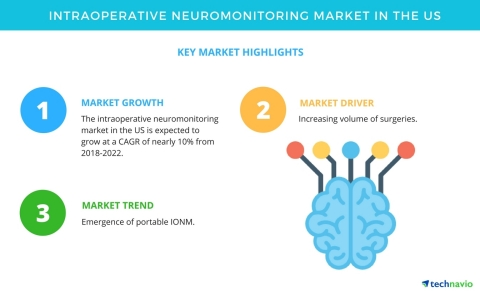 Technavio has published a new market research report on the global intraoperative neuromonitoring market in the US market from 2018-2022. (Graphic: Business Wire)