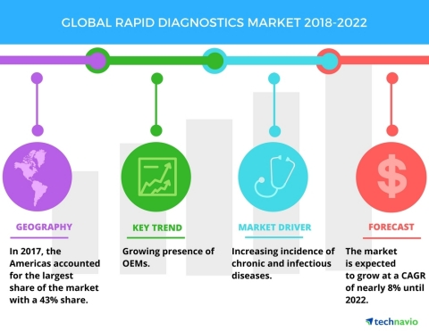 Technavio has published a new market research report on the global rapid diagnostics market from 2018-2022. (Graphic: Business Wire)