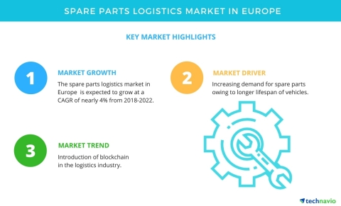 Technavio has published a new market research report on the spare parts logistics market in Europe from 2018-2022. (Graphic: Business Wire)