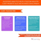 Salesforce Analytics Helps a Telecom Industry Client Promote Sales and Business Development. (Graphic: Business Wire)