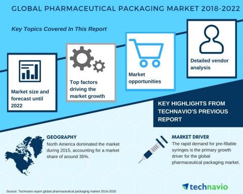 Technavio has published a new market research report on the global pharmaceutical packaging market from 2018-2022. (Graphic: Business Wire)