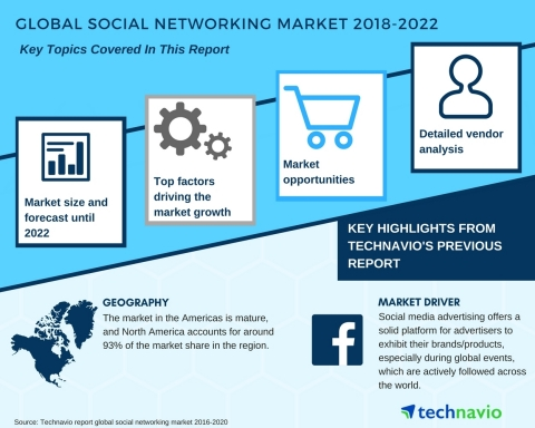 Technavio has published a new market research report on the global social networking market from 2018-2022. (Graphic: Business Wire)