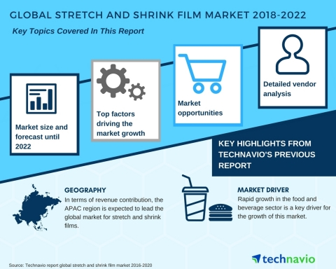 Technavio has published a new market research report on the global stretch and shrink film market from 2018-2022. (Graphic: Business Wire)
