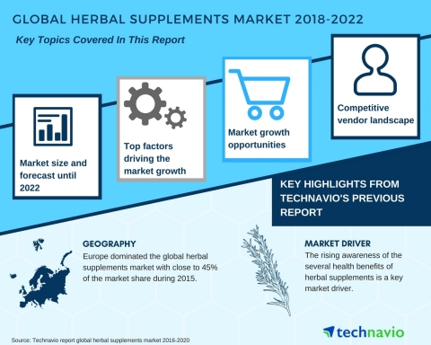 Technavio has published a new market research report on the global herbal supplements market from 2018-2022. (Graphic: Business Wire)