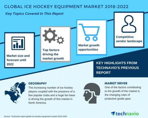 Technavio has published a new market research report on the global ice hockey equipment market from 2018-2022. (Graphic: Business Wire)