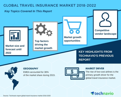 Technavio has published a new market research report on the global travel insurance market from 2018-2022. (Graphic: Business Wire)