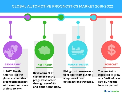 Technavio has published a new market research report on the global automotive prognostics market from 2018-2022. (Graphic: Business Wire)