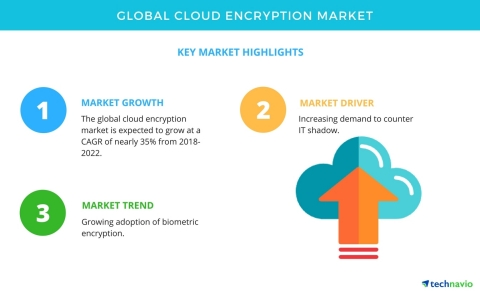 Technavio has published a new market research report on the global cloud encryption market from 2018-2022. (Graphic: Business Wire)