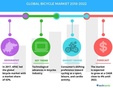 Technavio has published a new market research report on the global bicycle market from 2018-2022. (Graphic: Business Wire)