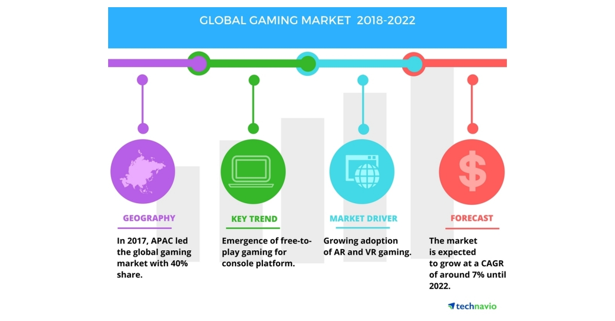 Global Gaming Market - Growing Adoption of VR and AR ...
