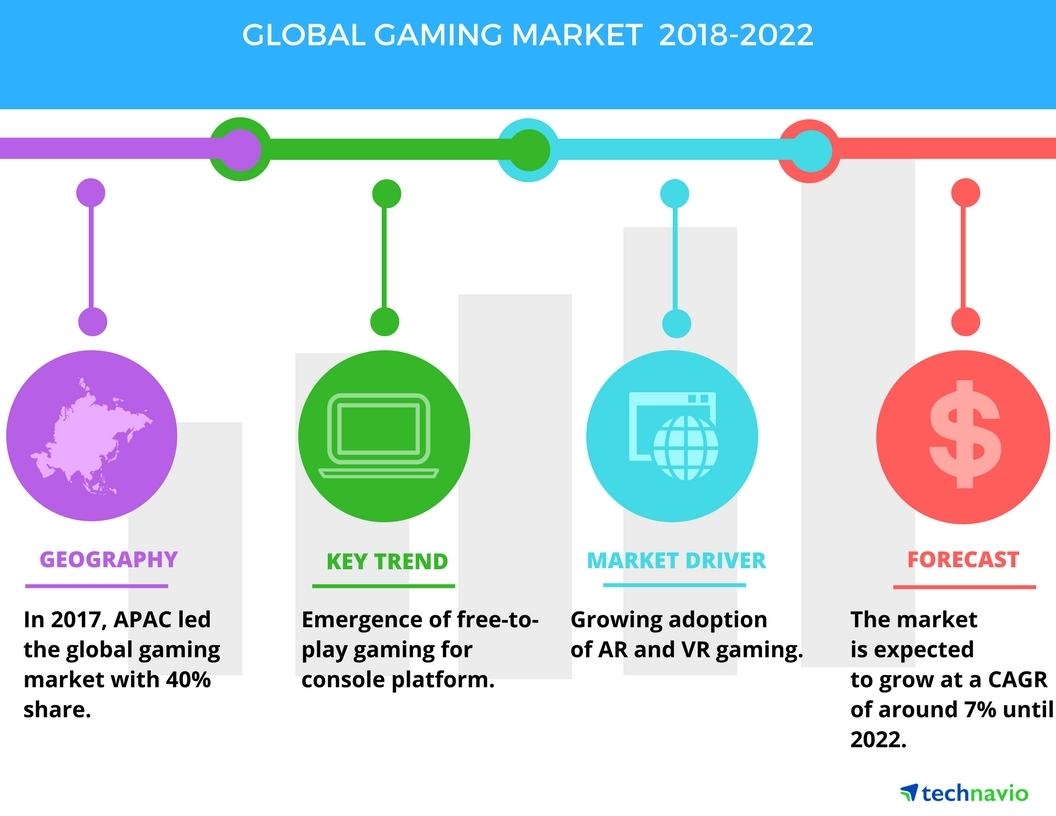 Global Gaming Market - Growing Adoption of VR and AR