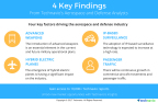 Technavio has published a new market research report on the global commercial aircraft LED lighting system market 2018-2022 under their aerospace and defense library. (Graphic: Business Wire)