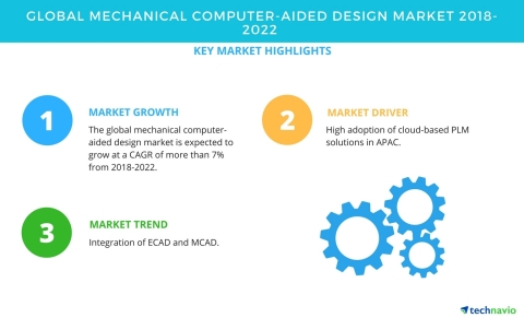 Technavio has published a new market research report on the global mechanical computer-aided design market from 2018-2022. (Graphic: Business Wire)