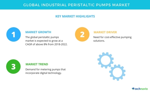 Technavio has published a new market research report on the global industrial peristaltic pumps market from 2018-2022. (Graphic: Business Wire)