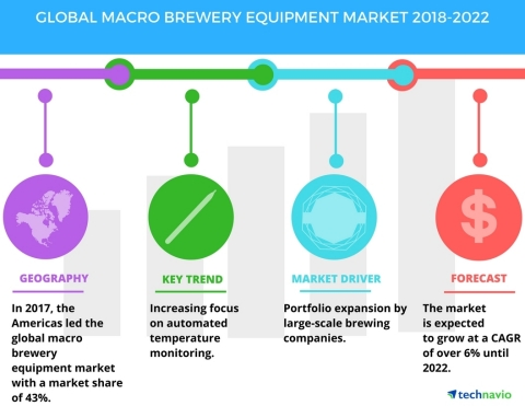 Technavio has published a new market research report on the global macro brewery equipment market from 2018-2022. (Graphic: Business Wire)