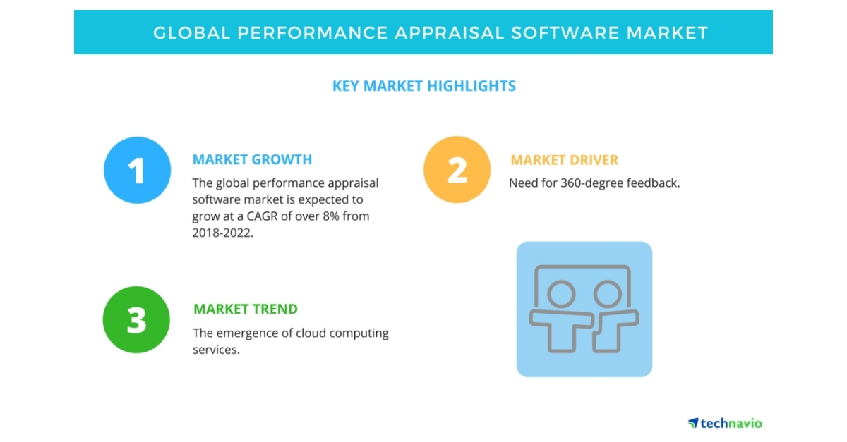 Global Performance Appraisal Software Market  Trends Drivers And
