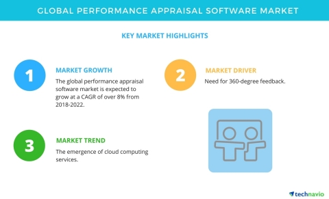 Technavio has published a new market research report on the global performance appraisal software market from 2018-2022. (Graphic: Business Wire)